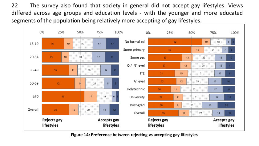 OSC Survey 'Gay Lifestyle'